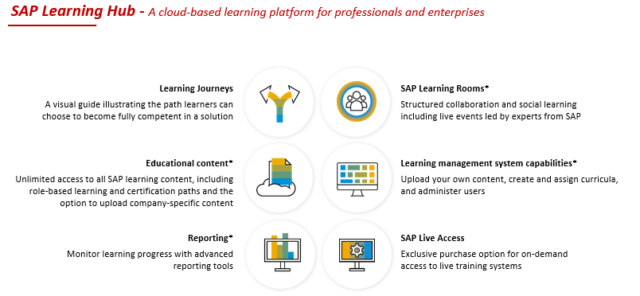 SAP Learning Journey