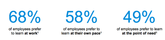 Workplace learning statistics